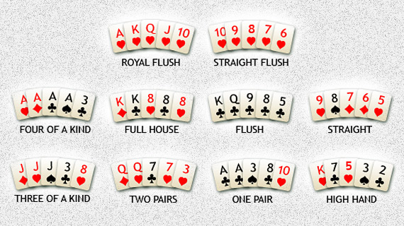 Poker Card Combinations